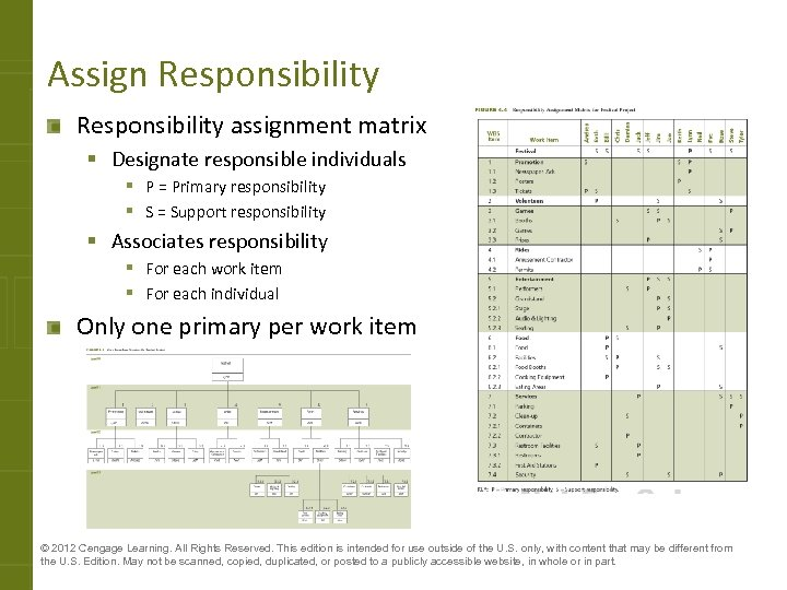 Assign Responsibility assignment matrix § Designate responsible individuals § P = Primary responsibility §