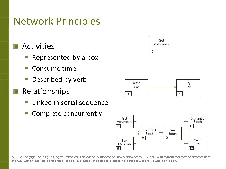 Network Principles Activities § Represented by a box § Consume time § Described by