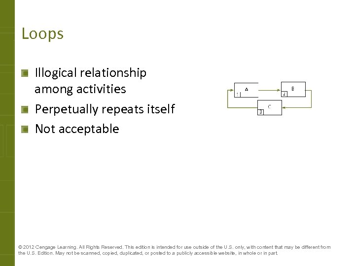 Loops Illogical relationship among activities Perpetually repeats itself Not acceptable © 2012 Cengage Learning.
