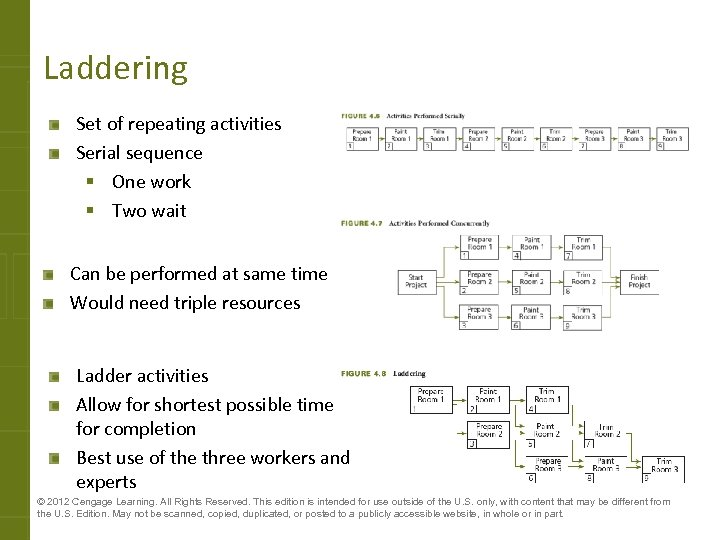 Laddering Set of repeating activities Serial sequence § One work § Two wait Can