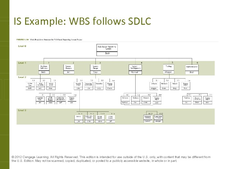 IS Example: WBS follows SDLC © 2012 Cengage Learning. All Rights Reserved. This edition