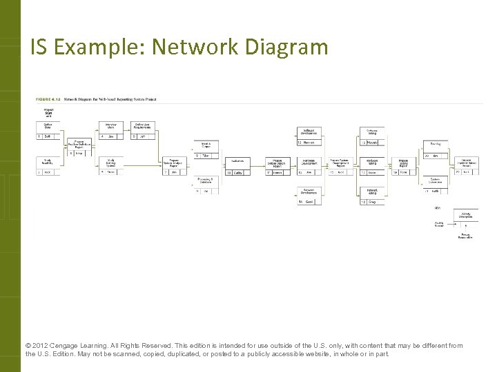 IS Example: Network Diagram © 2012 Cengage Learning. All Rights Reserved. This edition is