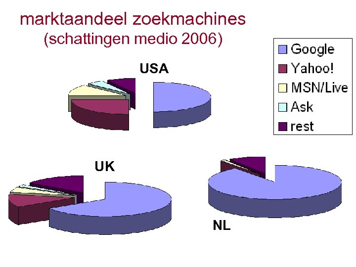 marktaandeel zoekmachines (schattingen medio 2006) USA UK NL