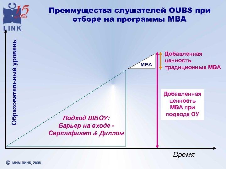 Образовательный уровень Преимущества слушателей OUBS при отборе на программы МВА MBA Подход ШБОУ: Барьер