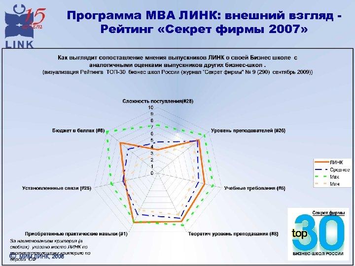 Программа МВА ЛИНК: внешний взгляд Рейтинг «Секрет фирмы 2007»