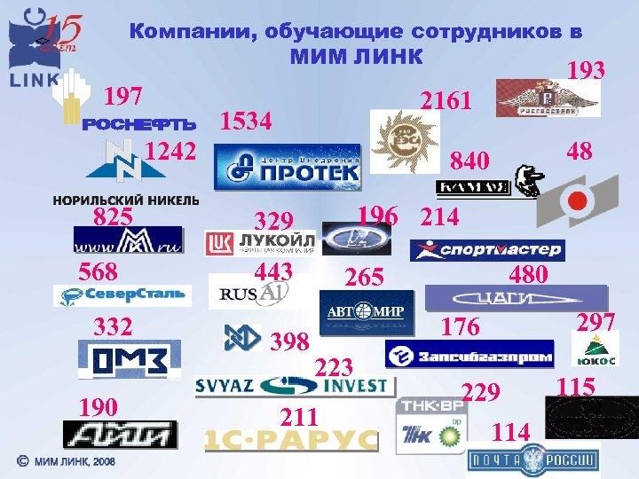 Компании, обучающие сотрудников в МИМ ЛИНК 193 197 2161 1534 1242 825 568 332