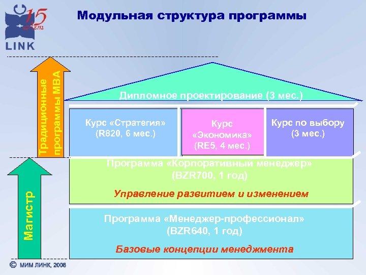 Традиционные программы МВА Модульная структура программы Дипломное проектирование (3 мес. ) Курс «Стратегия» (R