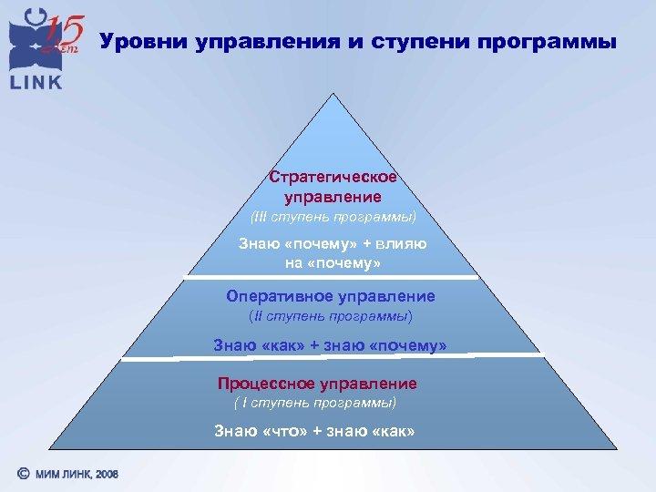 Уровни управления и ступени программы Стратегическое управление (III ступень программы) Знаю «почему» + влияю
