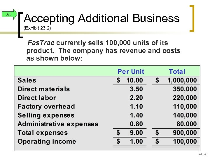 A 1 Accepting Additional Business (Exhibit 23. 2) Fas. Trac currently sells 100, 000