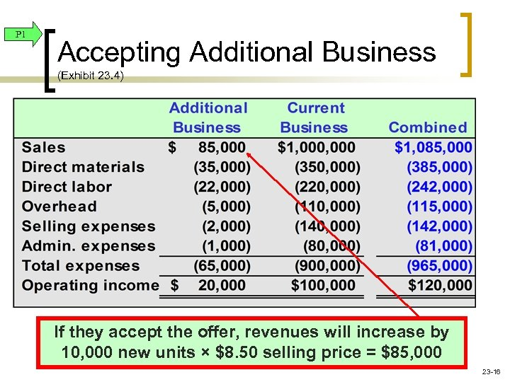 P 1 Accepting Additional Business (Exhibit 23. 4) If they accept the offer, revenues