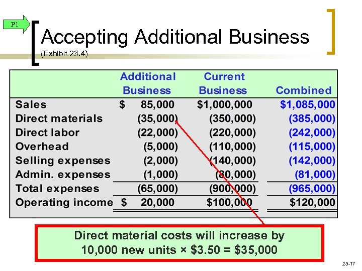 P 1 Accepting Additional Business (Exhibit 23. 4) Direct material costs will increase by