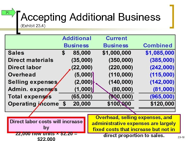 P 1 Accepting Additional Business (Exhibit 23. 4) Direct labor costs will increase by
