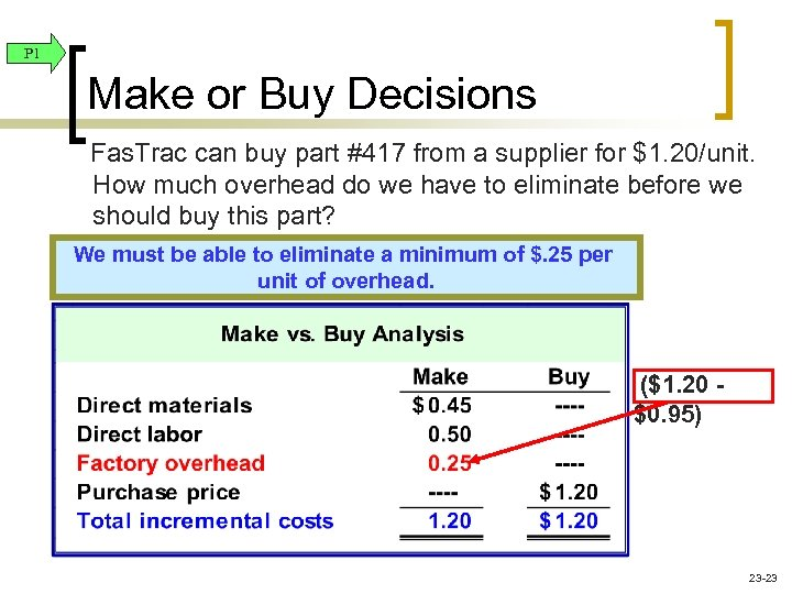 P 1 Make or Buy Decisions Fas. Trac can buy part #417 from a