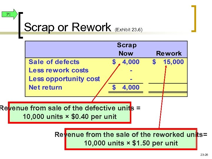 P 1 Scrap or Rework (Exhibit 23. 6) Revenue from sale of the defective