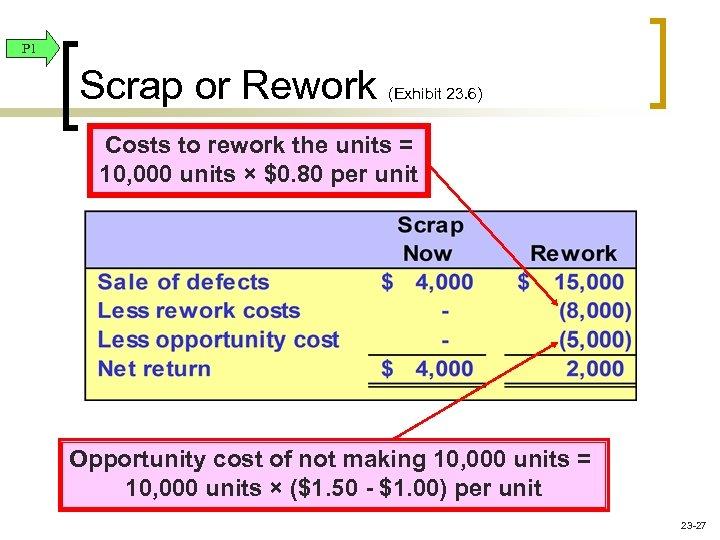 P 1 Scrap or Rework (Exhibit 23. 6) Costs to rework the units =