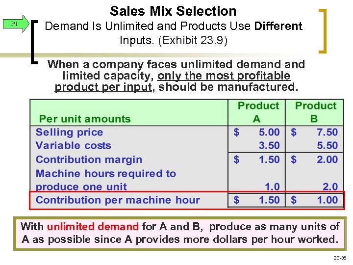 Sales Mix Selection P 1 Demand Is Unlimited and Products Use Different Inputs. (Exhibit