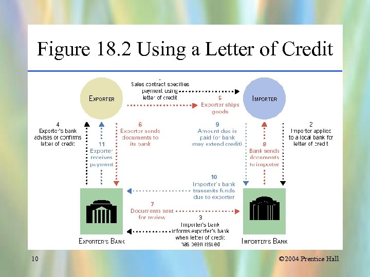Figure 18. 2 Using a Letter of Credit 10 © 2004 Prentice Hall