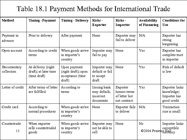 Table 18. 1 Payment Methods for International Trade Method Timing -Payment Timing - Delivery