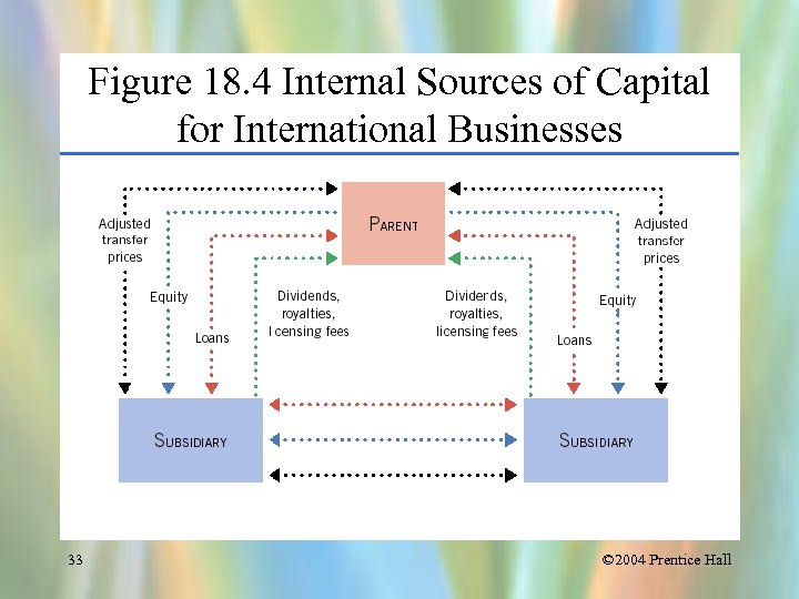 Figure 18. 4 Internal Sources of Capital for International Businesses 33 © 2004 Prentice