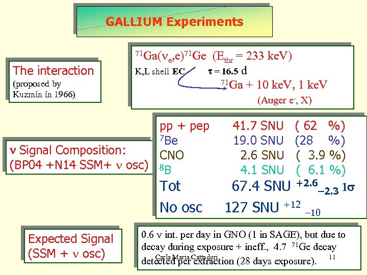 Gallium Experiments GALLIUM Experiments 71 Ga(n The interaction e, e) 71 Ge K, L