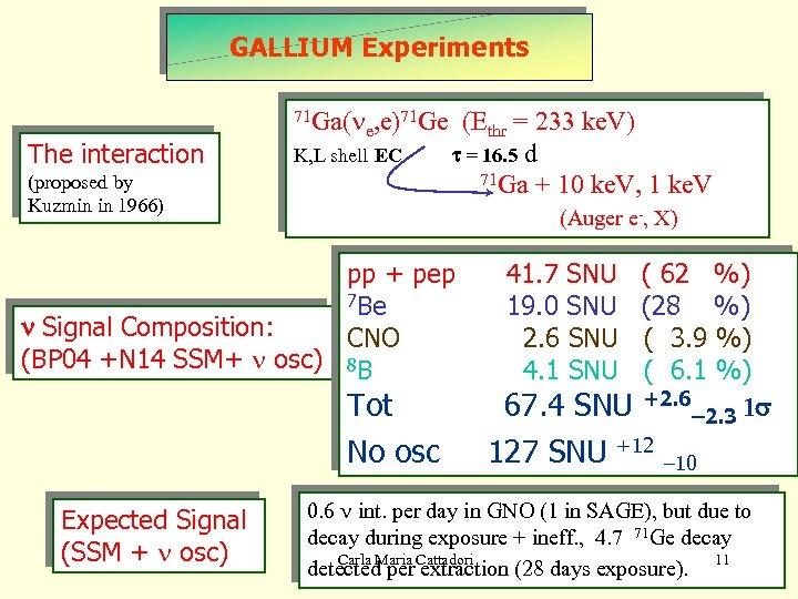 Gallium Experiments GALLIUM Experiments 71 Ga(n The interaction e, e) 71 Ge K, L