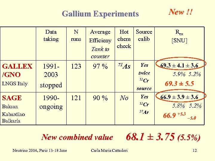 New !! Gallium Experiments Data taking GALLEX /GNO LNGS Italy SAGE Baksan Kabardino Balkaria