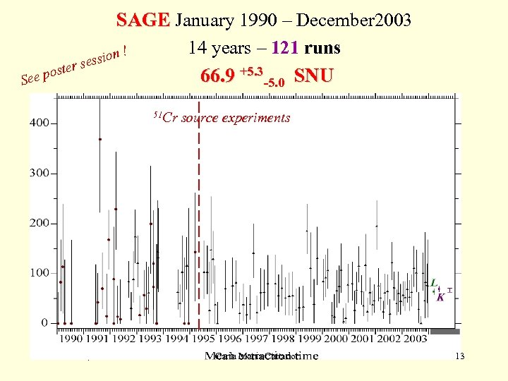 SAGE January 1990 – December 2003 14 years – 121 runs ion ! ss
