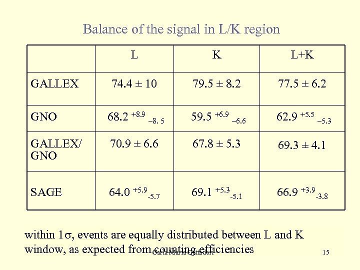 Balance of the signal in L/K region L K L+K 74. 4 ± 10