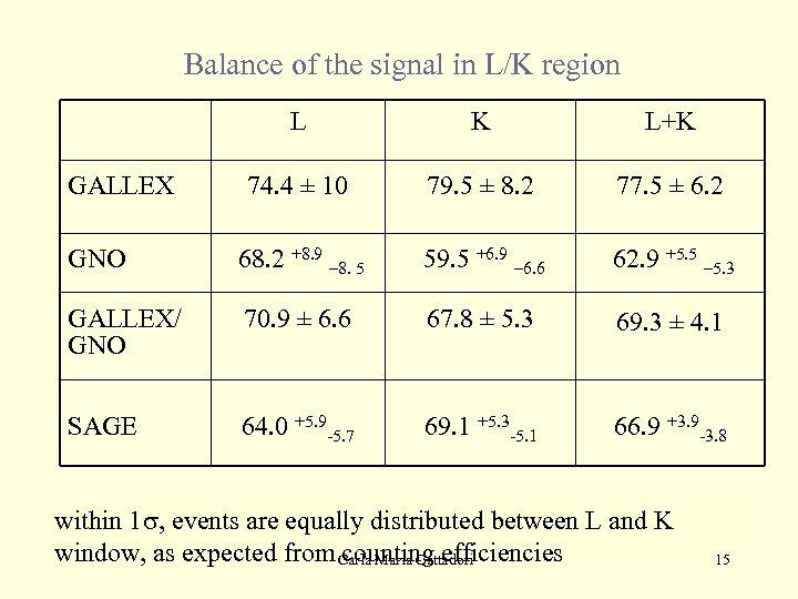 Balance of the signal in L/K region L K L+K 74. 4 ± 10