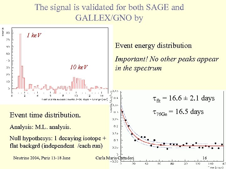 The signal is validated for both SAGE and GALLEX/GNO by 1 ke. V Event