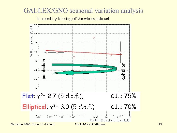 GALLEX/GNO seasonal variation analysis aphelion perihelion bi-monthly binning of the whole data set Flat: