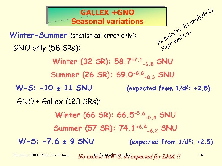 GALLEX +GNO Seasonal variations Winter-Summer (statistical error only): GNO only (58 SRs): y is