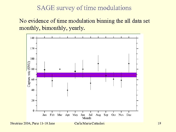 SAGE survey of time modulations No evidence of time modulation binning the all data