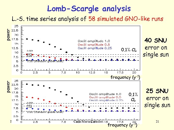 Lomb-Scargle analysis power L. -S. time series analysis of 58 simulated GNO-like runs 0.