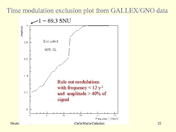 Time modulation exclusion plot from GALLEX/GNO data 1 = 69. 3 SNU Rule out