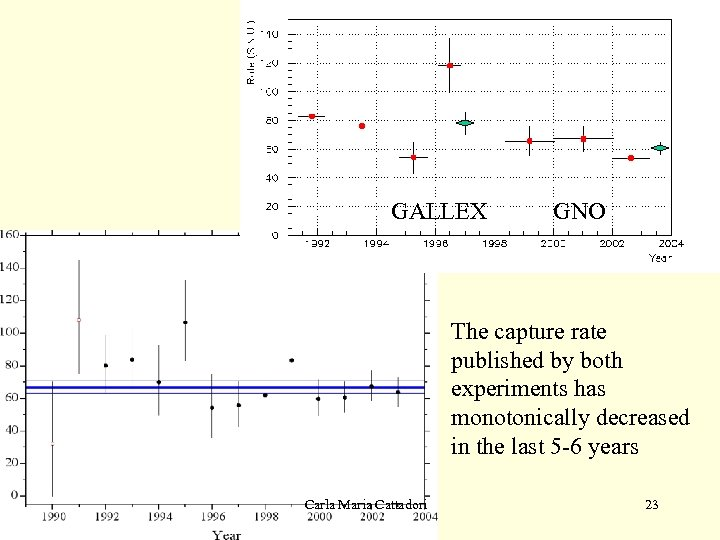 GALLEX GNO The capture rate published by both experiments has monotonically decreased in the