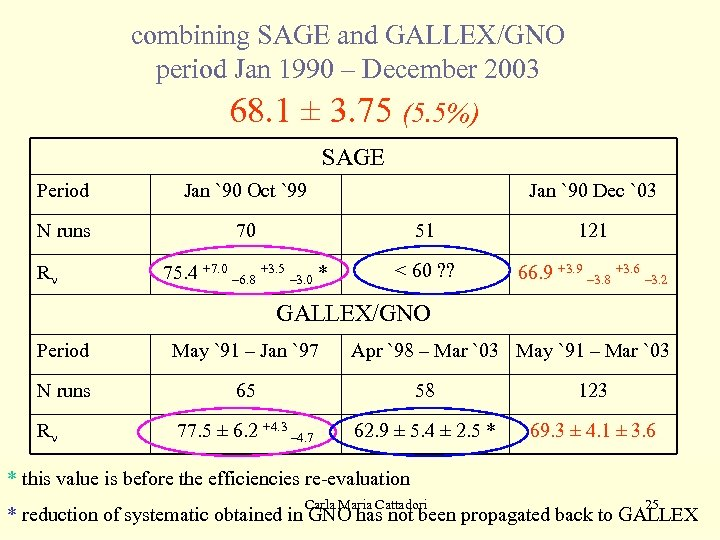 combining SAGE and GALLEX/GNO period Jan 1990 – December 2003 68. 1 ± 3.