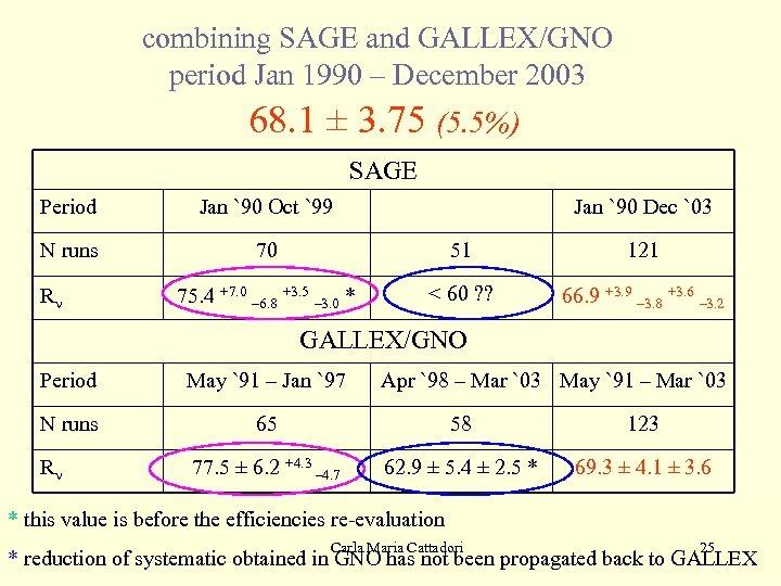 combining SAGE and GALLEX/GNO period Jan 1990 – December 2003 68. 1 ± 3.