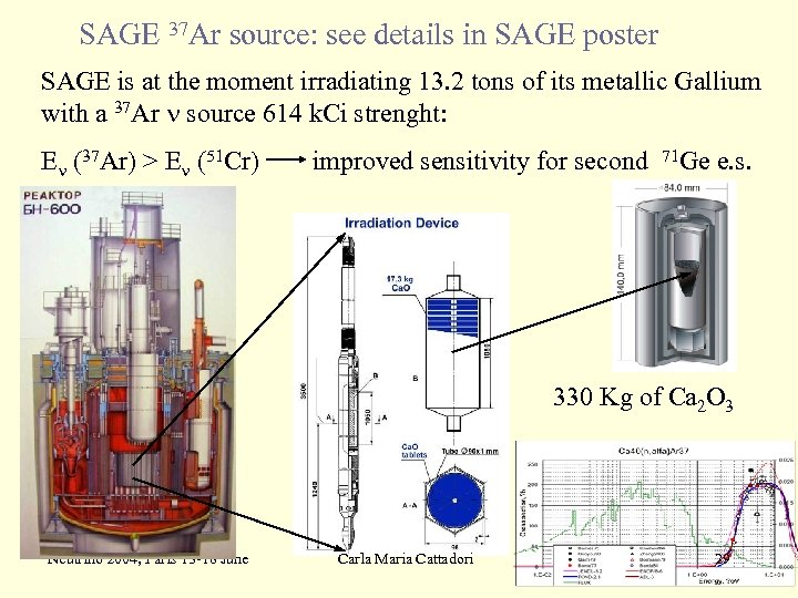 SAGE 37 Ar source: see details in SAGE poster SAGE is at the moment