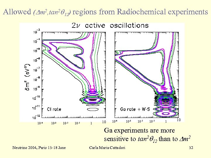 Allowed (Dm 2, tan 2 q 12) regions from Radiochemical experiments -4 10 -3