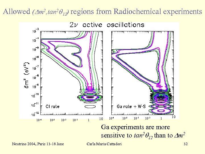 Allowed (Dm 2, tan 2 q 12) regions from Radiochemical experiments -4 10 -3