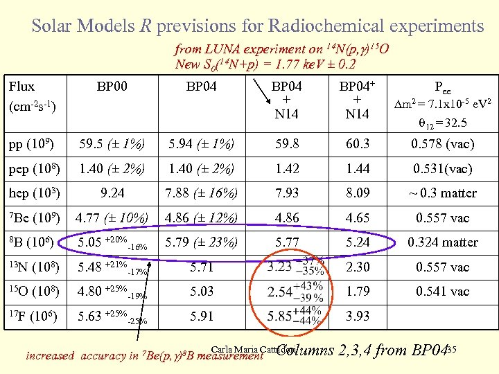 Solar Models R previsions for Radiochemical experiments from LUNA experiment on 14 N(p, g)15