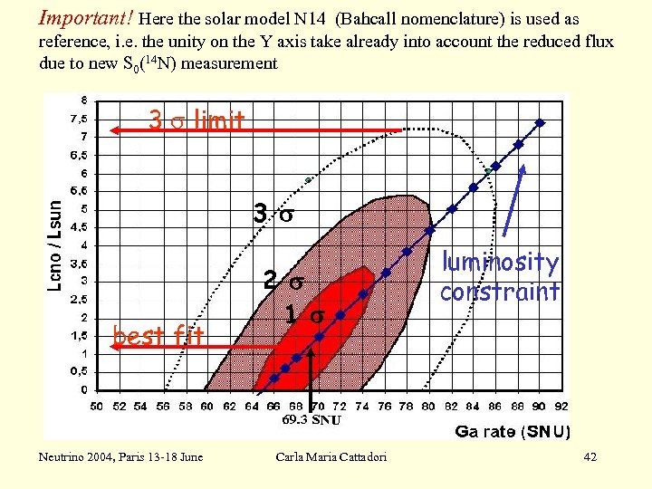 Important! Here the solar model N 14 (Bahcall nomenclature) is used as reference, i.