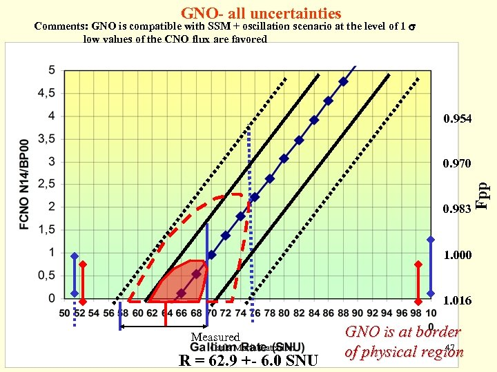 GNO- all uncertainties Comments: GNO is compatible with SSM + oscillation scenario at the