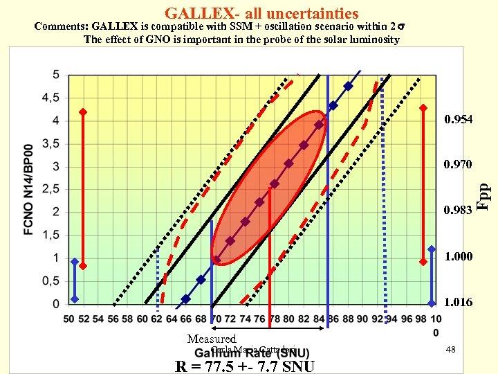 GALLEX- all uncertainties Comments: GALLEX is compatible with SSM + oscillation scenario within 2