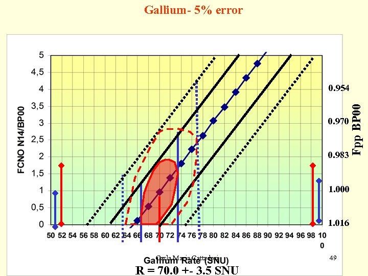 Gallium- 5% error 0. 970 0. 983 Fpp BP 00 0. 954 1. 000