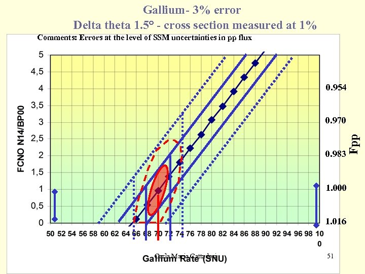 Gallium- 3% error Delta theta 1. 5° - cross section measured at 1% Comments:
