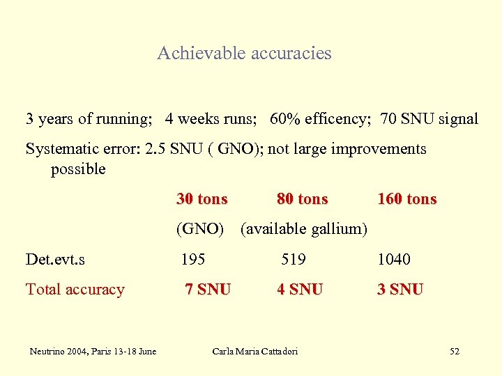 Achievable accuracies 3 years of running; 4 weeks runs; 60% efficency; 70 SNU signal