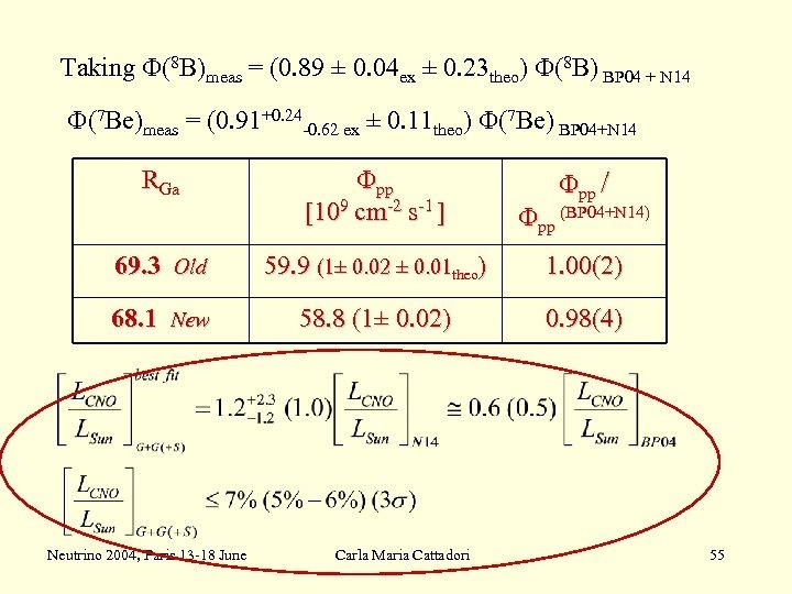 Taking F(8 B)meas = (0. 89 ± 0. 04 ex ± 0. 23 theo)