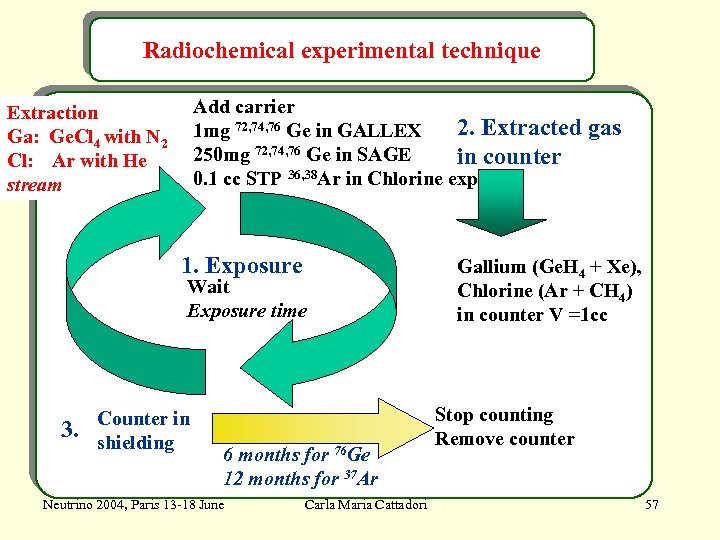 Radiochemical experimental technique Add carrier 2. Extracted gas 1 mg 72, 74, 76 Ge